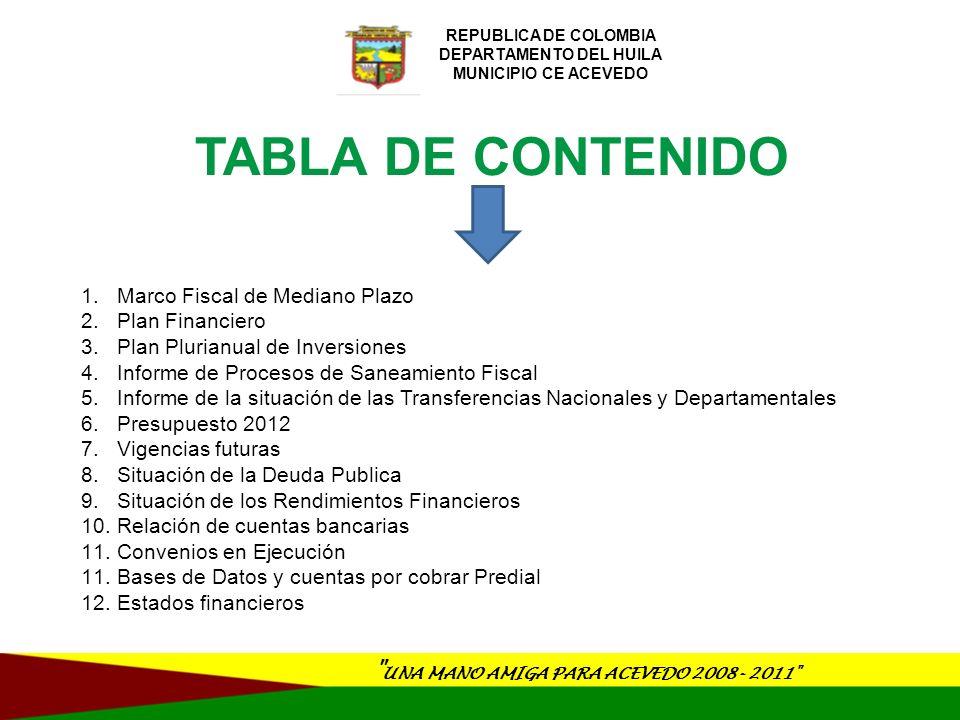 UNA MANO AMIGA PARA ACEVEDO 2008- 2011 REPUBLICA DE COLOMBIA DEPARTAMENTO DEL HUILA MUNICIPIO CE ACEVEDO RANKING DE DESEMPEÑO INTEGRAL PLANEACION NACIONAL POSICION200520062007200820092010 Departamento 7139112211 Nacional 368433250350702435 RANKING DE DESEMPEÑO FISCAL PLANEACION NACIONAL POSICION20062007200820092010 Departamento3537 351 Nacional9731080107287438