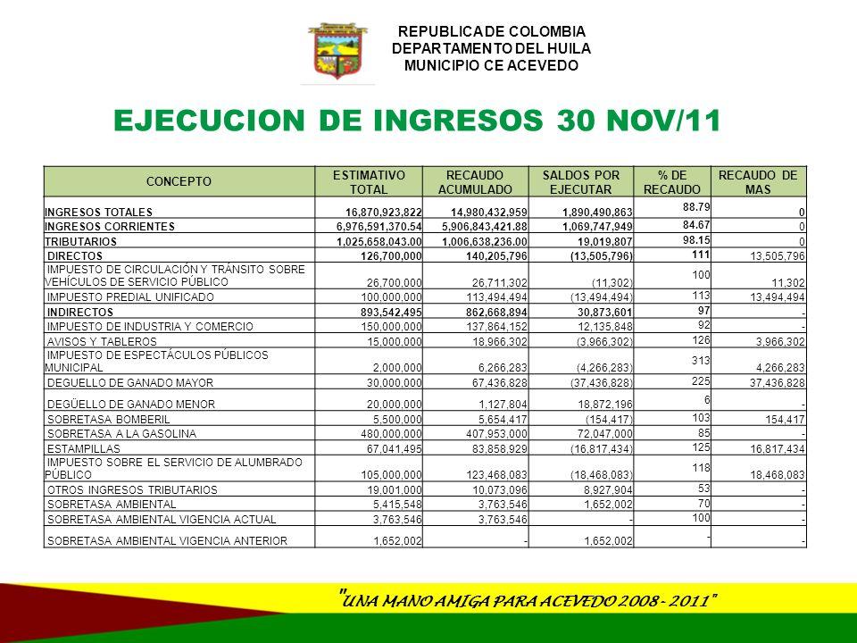 EJECUCION DE INGRESOS UNA MANO AMIGA PARA ACEVEDO 2008- 2011 REPUBLICA DE COLOMBIA DEPARTAMENTO DEL HUILA MUNICIPIO CE ACEVEDO NO TRIBUTARIOS 5,950,933,328 4,900,205,186 1,050,728,142 82 - TASAS Y DERECHOS 15,921,085 23,426,028 (7,504,943) 147 7,504,943 LICENCIAS DE CONTRUCCION, URBANISMO Y DELINEACION 5,921,085 10,016,263 (4,095,178) 169 4,095,178 PUBLICACIONES 10,000,000 13,409,765 (3,409,765) 134 3,409,765 MULTAS Y SANCIONES 5,301,000 5,731,227 (430,227) 108 430,227 TRÁNSITO Y TRANSPORTE 100,000 - - - MULTAS DE HACIENDA 100,000 1,092,320 (992,320) 1,092 992,320 MULTAS DE PLANEACION 100,000 - - - MULTAS DE GOBIERNO 5,000,000 - - - OTRAS MULTAS Y SANCIONES 1,000 4,638,907 (4,637,907) 463,891 4,637,907 CONTRIBUCIONES 41,675,330 42,087,330 (412,000) 101 412,000 CONTRIBUCIÓN DE VALORIZACIÓN 100,000 - - - OTRAS CONTRIBUCIONES 41,575,330 42,087,330 (512,000) 101 512,000 RENTAS OCASIONALES 46,000,000 34,182,259 11,817,741 74 - APROVECHAMIENTOS 43,000,000 33,569,514 9,430,486 78 - OTRAS RENTAS OCASIONALES 3,000,000 612,745 2,387,255 20 - RENTAS CONTRACTUALES 59,208,189 40,852,519 18,355,670 69 - ARRENDAMIENTOS DE BIENES MUEBLES 18,006,189 4,453,000 13,553,189 25 - ALQUILER DE MAQUINARIA Y EQUIPOS 100,000 466,000 (366,000) 466 366,000 OTRAS RENTAS CONTRACTUALES 41,102,000 35,933,519 5,168,481 87 -