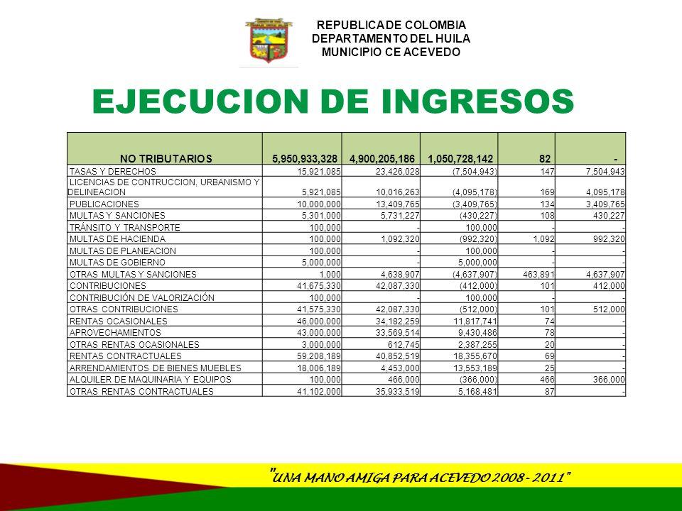 UNA MANO AMIGA PARA ACEVEDO 2008- 2011 REPUBLICA DE COLOMBIA DEPARTAMENTO DEL HUILA MUNICIPIO CE ACEVEDO EJECUCION DE INGRESOS TRANSFERENCIAS 5,782,827,724 4,753,925,823 1,028,901,901 82 - TRANSFERENCIAS DE LIBRE INVERSION 988,905,321 918,517,683 70,387,638 93 - TRASFERENCIAS PARA INVERSIÓN 4,793,922,403 3,835,408,140 958,514,262 80 - INGRESOS DE CAPITAL 1,631,132,987 867,462,932 763,670,055 53 - RECURSOS DEL BALANCE DEL TESORO 230,642,539 - 100 - SUPERAVIT FISCAL - - - - - SUPERAVIT FISCAL FORZOSA INVERSIÓN 227,956,826 - 100 - Recursos de forzosa inversión SGP(Con destinación específica) 227,956,826 - 100 - SUPERAVIT FISCAL DE VIGENCIAS ANTERIORES NO INCORPORADO 2,685,713 - 100 - RECURSOS DE LIBRE DESTINACION - - - - - RECURSOS DE FORZOSA INVERSIÓN PROPOSITO GENERAL - - - - - OTROS RECURSOS DE FORZOSA INVERSION(CON DESTINACION ESPECIFICA) 2,685,713 - 100 - RENDIMIENTOS FINANCIEROS - 2,763,261 (2,763,261) - 2,763,261 RENDIMIENTOS FINANCIEROS DE LIBRE DESTINACION - 2,134,467 (2,134,467) - 2,134,467 RENDIMIENTOS FINANCIEROS RECURSOS FORSOZA INVERSION - 628,795 (628,795) - 628,795 CANCELACION DE RESERVAS 49,757,953 - 100 - CANCELACION DE RESERVAS FINANCIADAS CON RECURSOS DEL S.G.P.