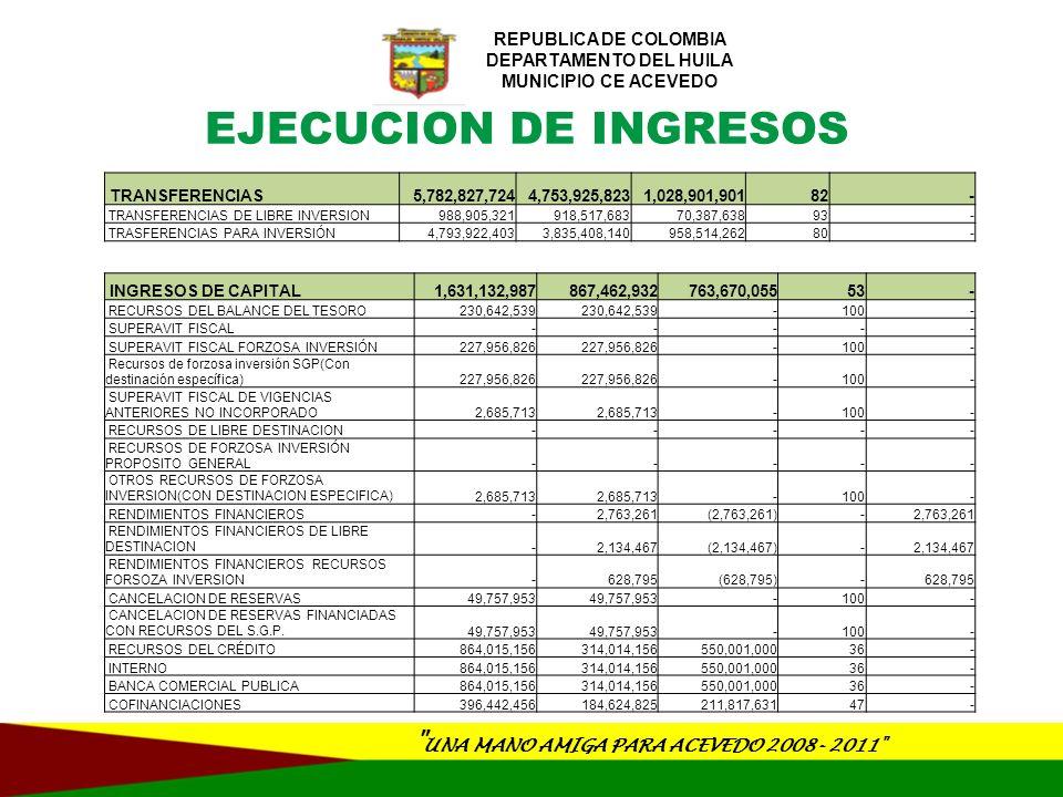 UNA MANO AMIGA PARA ACEVEDO 2008- 2011 REPUBLICA DE COLOMBIA DEPARTAMENTO DEL HUILA MUNICIPIO CE ACEVEDO OTRAS COFINANCIACIONES 396,442,456 184,624,825 211,817,631 47 - NACIONAL 167,484,454 83,742,227 50 - DEPARTAMENTAL 228,958,002 100,882,598 128,075,404 44 - RECURSOS DEL BALANCE 1,000 - - - SUPERÁVIT FISCAL 1,000 - - - SUPERÁVIT FISCAL DE LA VIGENCIA ANTERIOR 1,000 - - - VENTA DE ACTIVOS 56,001,000 56,000,000 1,000 100 - AL SECTOR PRIVADO 56,001,000 56,000,000 1,000 100 - VENTA DE OTROS ACTIVOS 56,001,000 56,000,000 1,000 100 - OTROS INGRESOS DE CAPITAL 34,272,883 29,660,198 4,612,685 87 - REINTEGROS 34,272,883 29,660,198 4,612,685 87 - EJECUCION DE INGRESOS FONDO LOCAL DE SALUD 8,263,199,465 8,206,126,605 57,072,860 99 - INGRESOS CORRIENTES 8,263,199,465 8,206,126,605 57,072,860 99 - INGRESOS NO TRIBUTARIOS 8,263,199,465 8,206,126,605 57,072,860 99 - TRANSFERENCIAS 8,263,199,465 8,206,126,605 57,072,860 99 - REGIMEN SUBSIDIADO 7,779,516,722 7,775,041,985 4,474,737 100 - SALUD PUBLICA COLECTIVA 240,471,860 195,998,960 44,472,900 82 - PRESTACION DE SERVICIOS A LA POBLACION POBRE NO ASEGURADA 235,210,883 235,085,660 125,223 100 - OTROS GASTOS EN SALUD 8,000,000 - - -