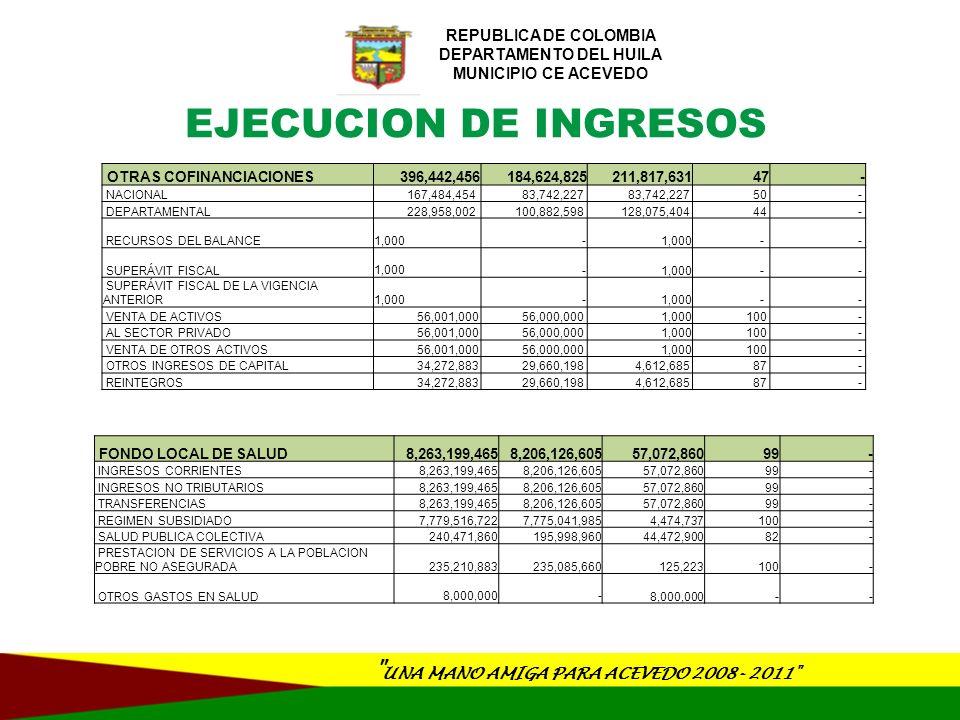 UNA MANO AMIGA PARA ACEVEDO 2008- 2011 REPUBLICA DE COLOMBIA DEPARTAMENTO DEL HUILA MUNICIPIO CE ACEVEDO AÑOIMPUESTOINTERESDESCUENTOSOBRETASACORPO REGIONALINT.