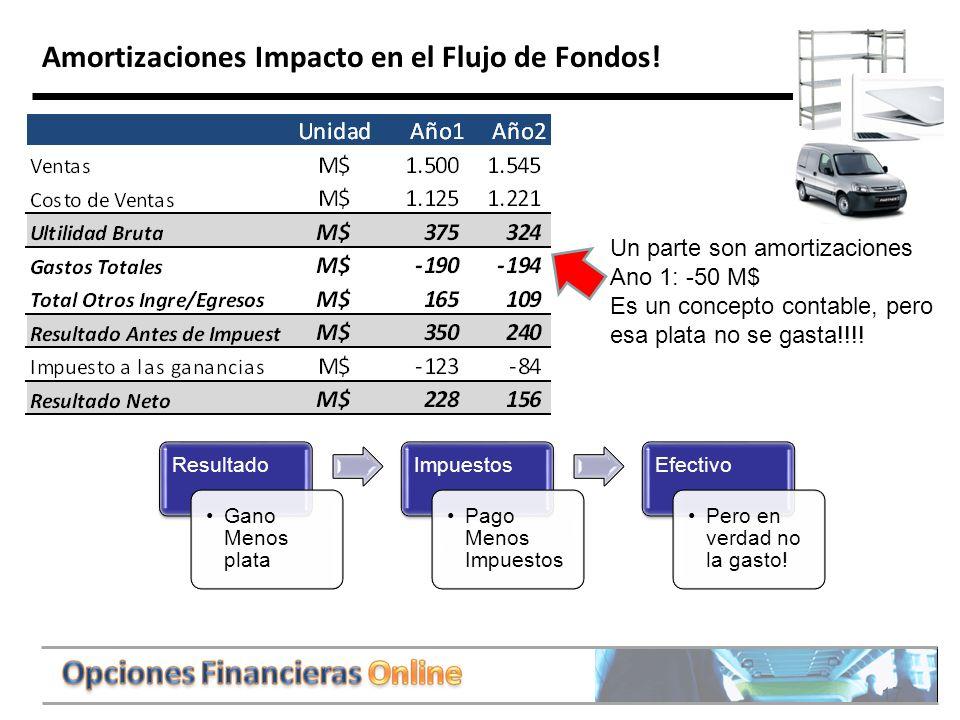 17 Amortizaciones Impacto en el Flujo de Fondos.