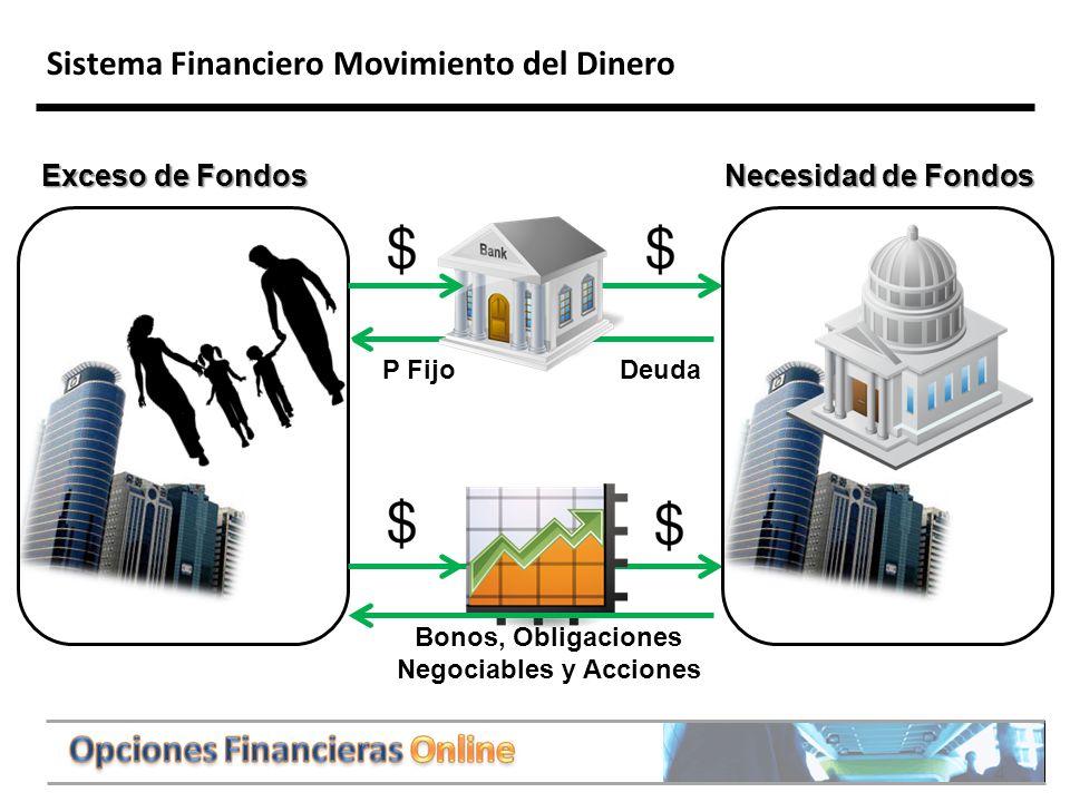 4 Sistema Financiero Movimiento del Dinero Exceso de Fondos Necesidad de Fondos DeudaP Fijo Bonos, Obligaciones Negociables y Acciones
