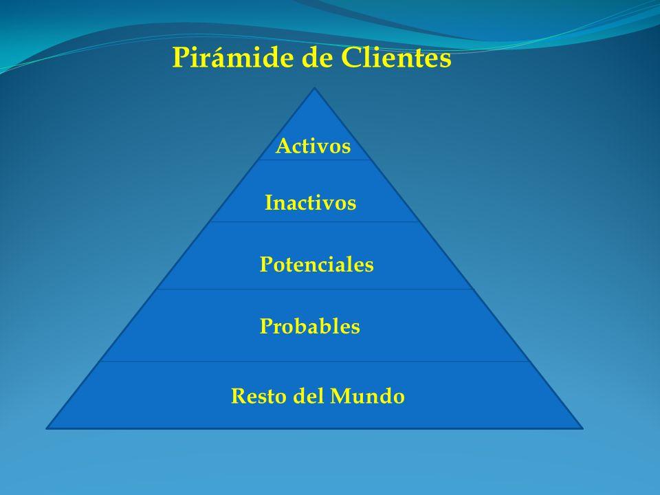 Pirámide de Clientes Activos Inactivos Potenciales Probables Resto del Mundo