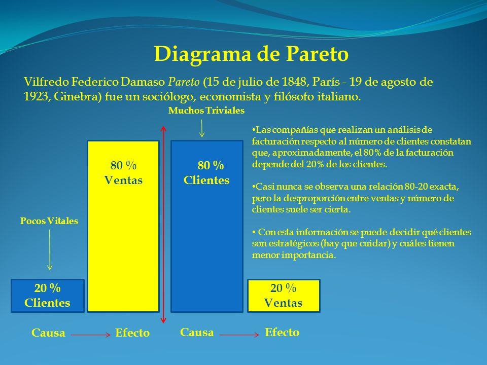 Diagrama de Pareto 20 % Ventas 80 % Clientes Vilfredo Federico Damaso Pareto (15 de julio de 1848, París - 19 de agosto de 1923, Ginebra) fue un soció