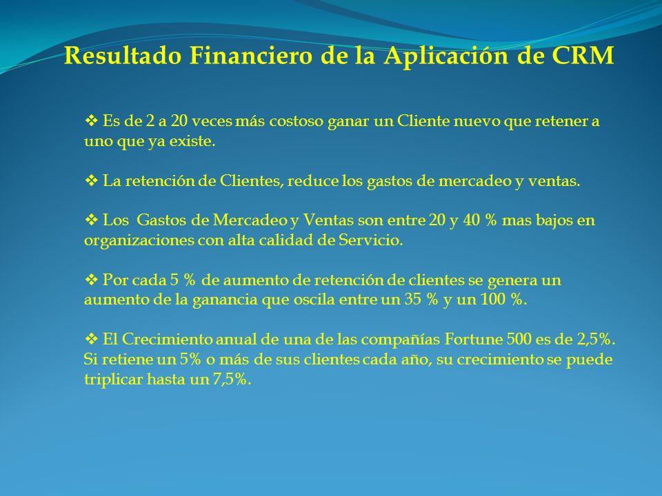 Resultado Financiero de la Aplicación de CRM Es de 2 a 20 veces más costoso ganar un Cliente nuevo que retener a uno que ya existe. La retención de Cl