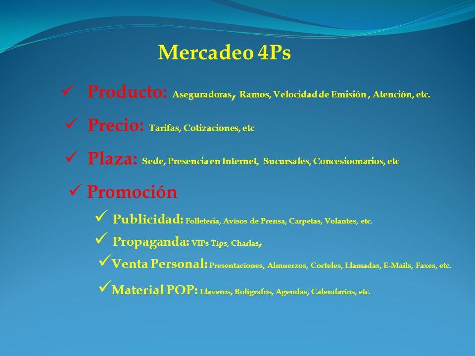 Mercadeo 4Ps Producto: Aseguradoras, Ramos, Velocidad de Emisión, Atención, etc. Precio: Tarifas, Cotizaciones, etc Plaza: Sede, Presencia en Internet
