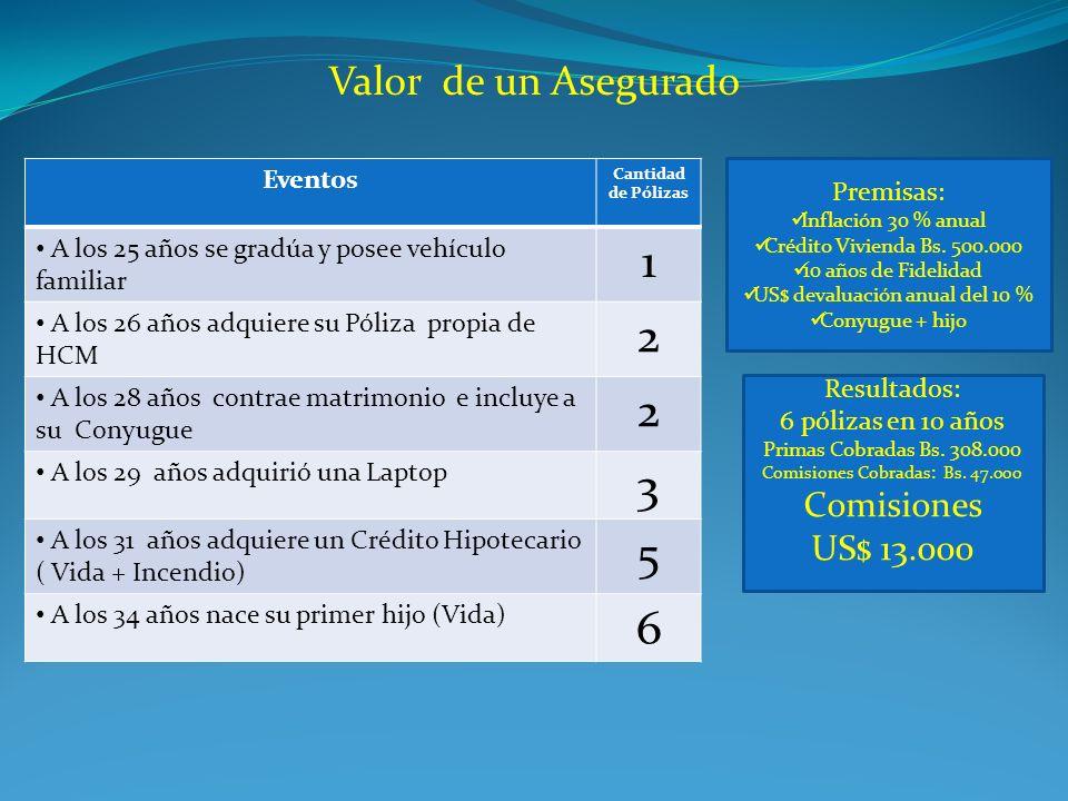 Valor de un Asegurado Eventos Cantidad de Pólizas A los 25 años se gradúa y posee vehículo familiar 1 A los 26 años adquiere su Póliza propia de HCM 2