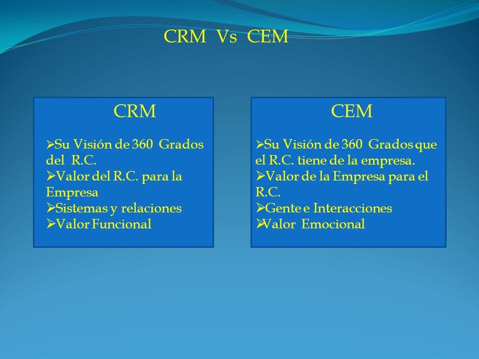 CRM Vs CEM CRM Su Visión de 360 Grados del R.C. Valor del R.C. para la Empresa Sistemas y relaciones Valor Funcional CEM Su Visión de 360 Grados que e