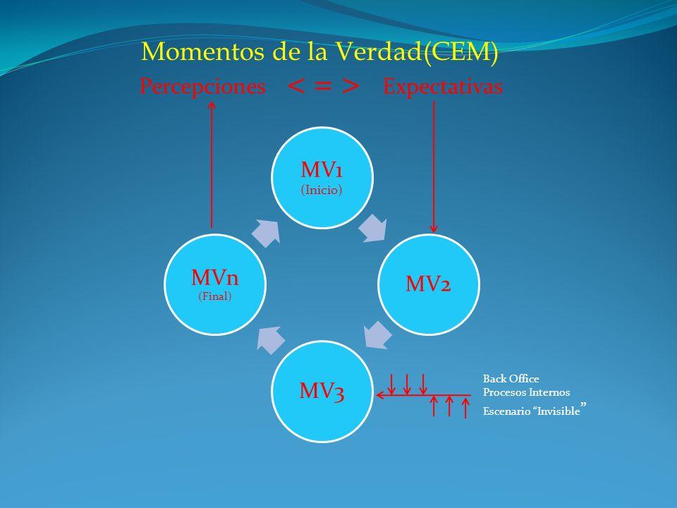 Momentos de la Verdad(CEM) MV1 (Inicio) MV2MV3 MVn (Final) Back Office Procesos Internos Escenario Invisible PercepcionesExpectativas