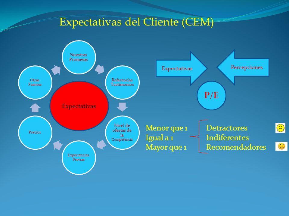Expectativas del Cliente (CEM) Nuestras Promesas Referencias Testimonios Nivel de ofertas de la Competencia Experiencias Previas Precios Otras Fuentes