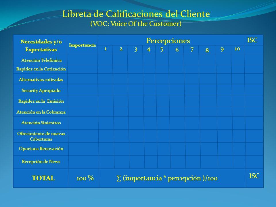 Libreta de Calificaciones del Cliente (VOC: Voice Of the Customer) Necesidades y/o Expectativas Atención Telefónica Rapidez en la Cotización Rapidez e