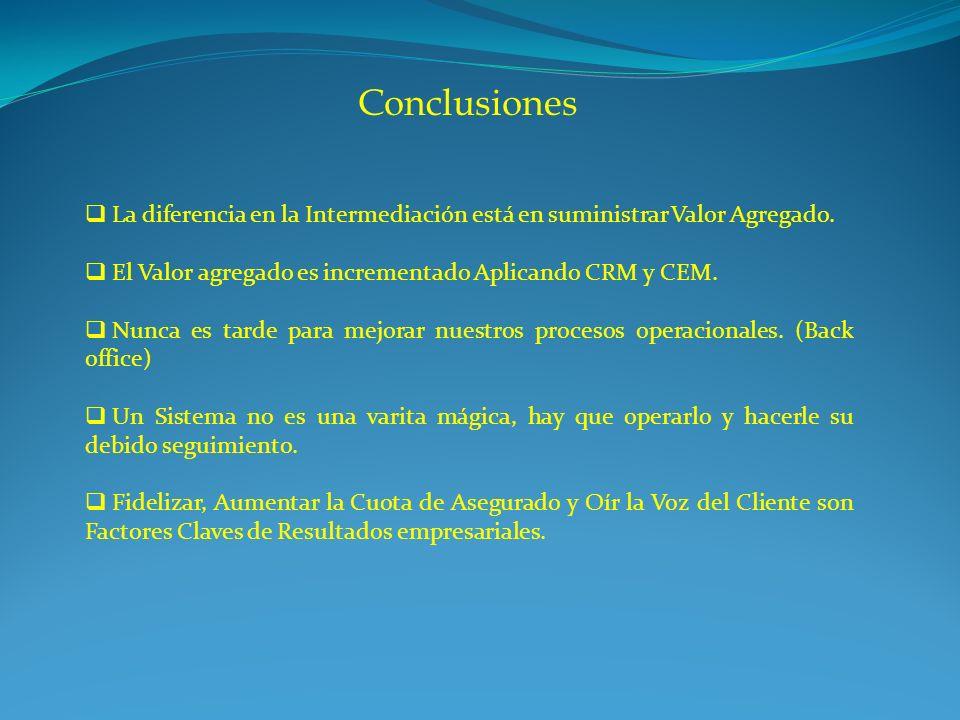 Conclusiones La diferencia en la Intermediación está en suministrar Valor Agregado. El Valor agregado es incrementado Aplicando CRM y CEM. Nunca es ta