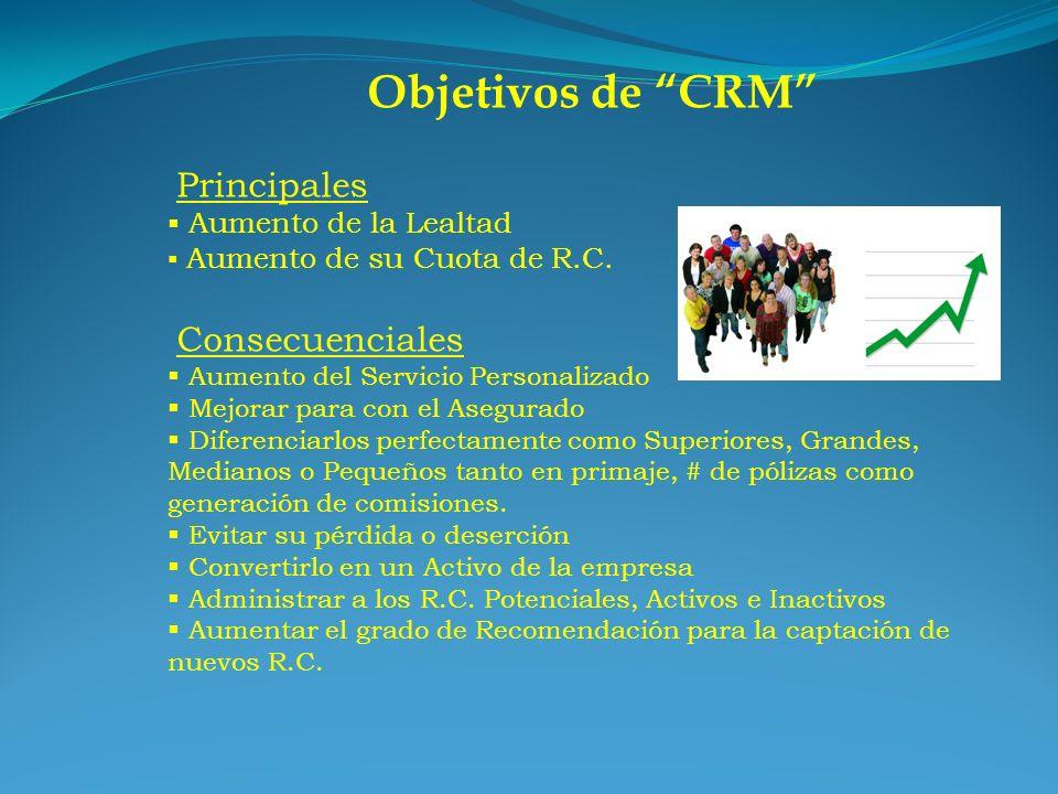 Objetivos de CRM Principales Aumento de la Lealtad Aumento de su Cuota de R.C. Consecuenciales Aumento del Servicio Personalizado Mejorar para con el