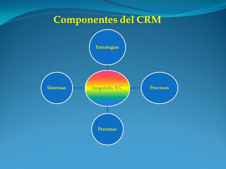 Componentes del CRM Asegurado/ R.C. Estrategias Procesos PersonasSistemas