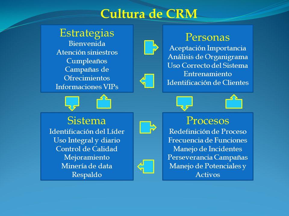 Cultura de CRM Estrategias Bienvenida Atención siniestros Cumpleaños Campañas de Ofrecimientos Informaciones VIPs Sistema Identificación del Líder Uso