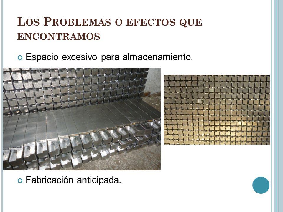 L OS P ROBLEMAS O EFECTOS QUE ENCONTRAMOS Espacio excesivo para almacenamiento. Fabricación anticipada.