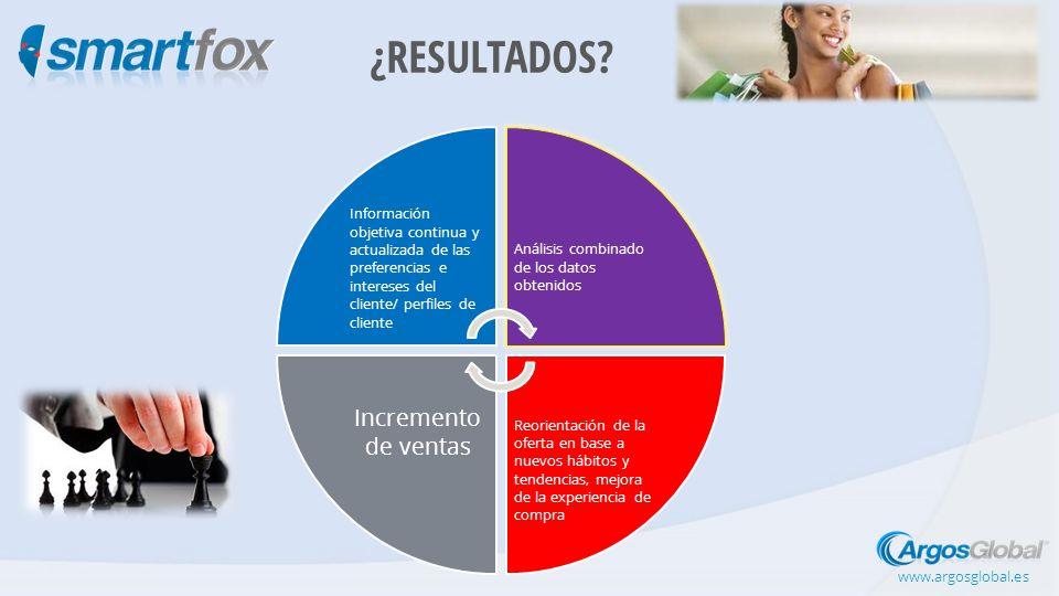 www.argosglobal.es info@argosglobal.es Atención al cliente: 902 929 744 ¡Gracias por vuestra atención!