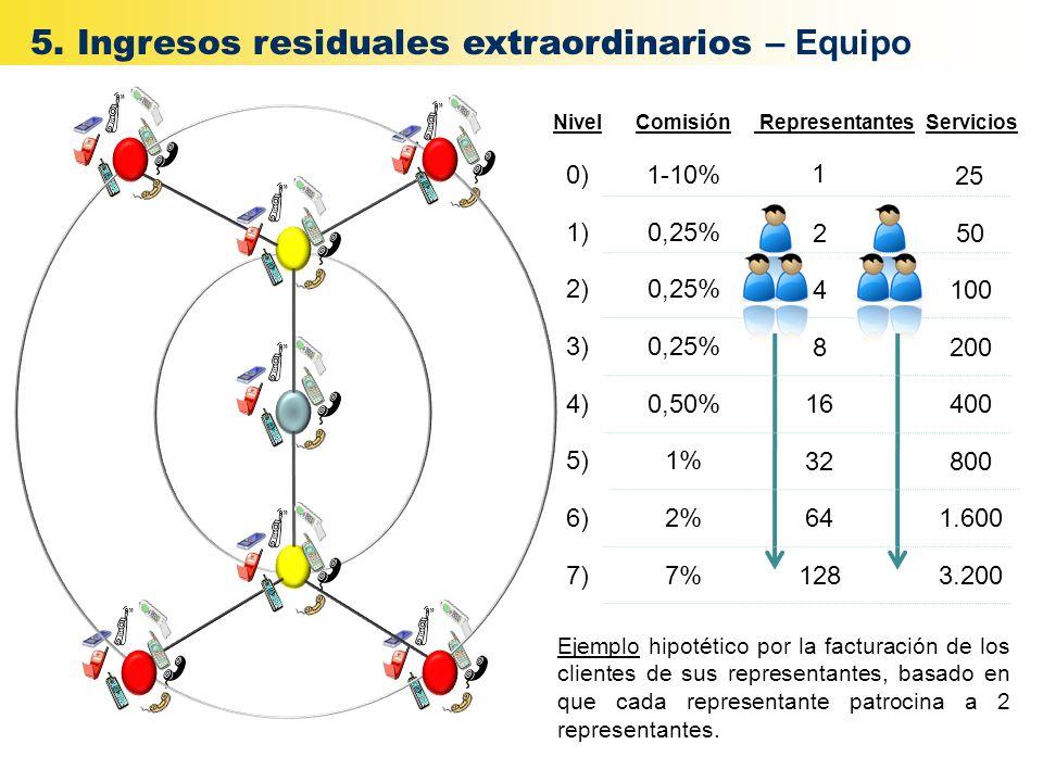 NivelComisión 0)1-10% 1)0,25% 2)0,25% 3)0,25% 4)0,50% 5)1% 6)2% 7)7% Representantes 1 Servicios Ejemplo hipotético por la facturación de los clientes