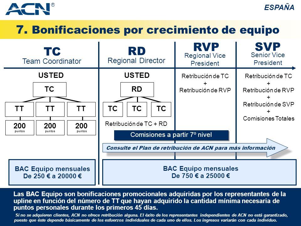 7. Bonificaciones por crecimiento de equipo ESPAÑA BAC Equipo mensuales De 250 a 20000 Team Coordinator TC TT 200 puntos USTED TT 200 puntos Regional