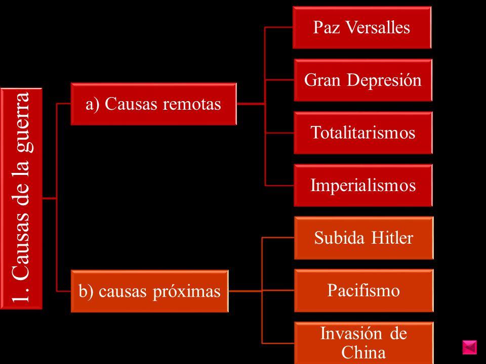 1. Causas de la guerra a) Causas remotas Paz Versalles Gran Depresión Totalitarismos Imperialismos b) causas próximas Subida Hitler Pacifismo Invasión