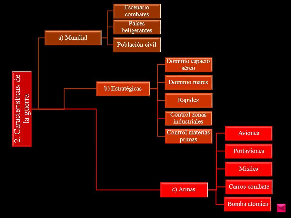 2. Características de la guerra a) Mundial Escenario combates Países beligerantes Población civil b) Estratégicas Dominio espacio aéreo Dominio mares