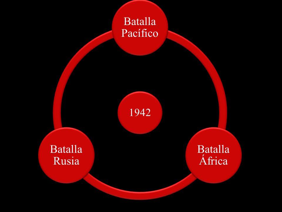 Batalla Pacífico Batalla África Batalla Rusia