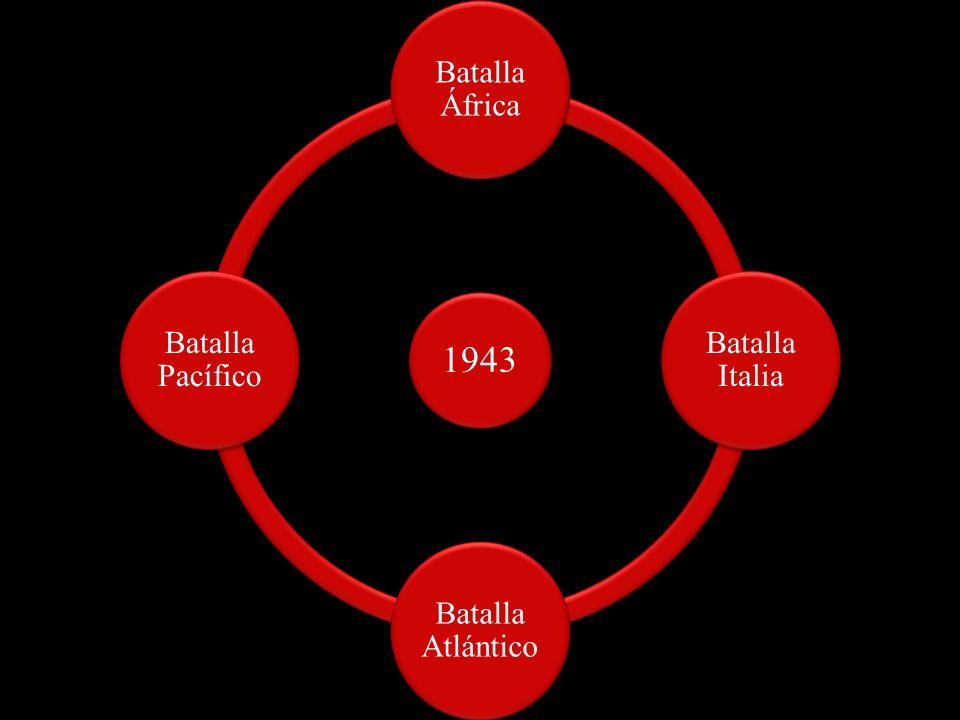 Batalla África Batalla Italia Batalla Atlántico Batalla Pacífico