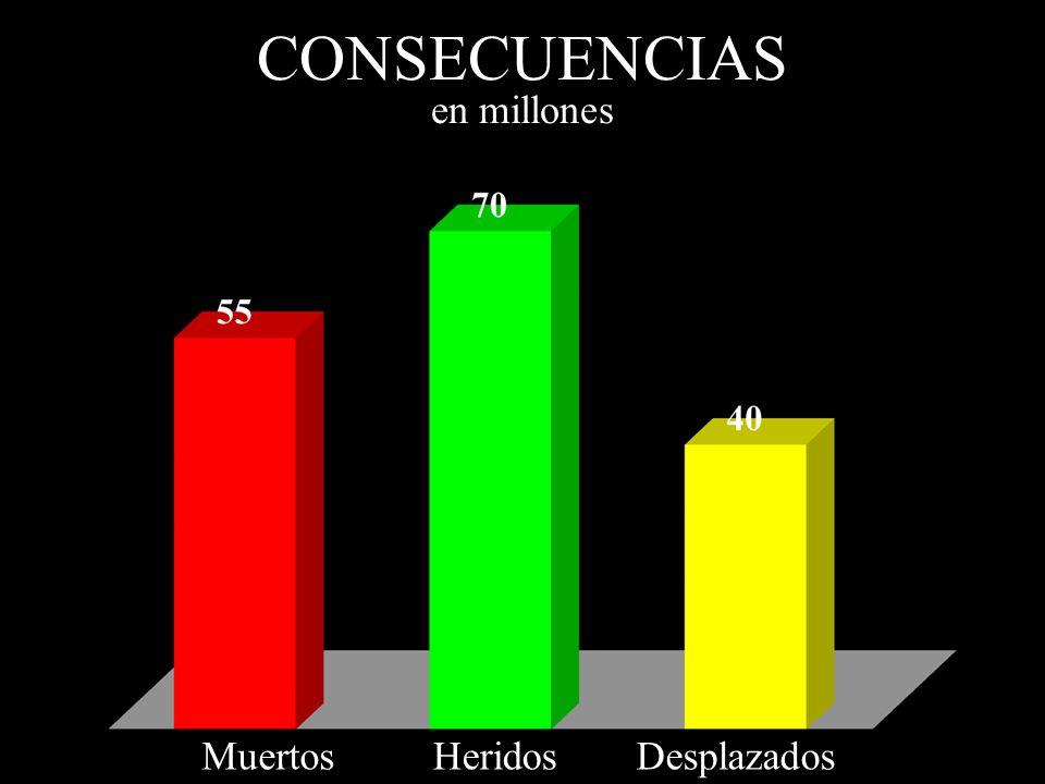 CONSECUENCIAS en millones MuertosHeridosDesplazados
