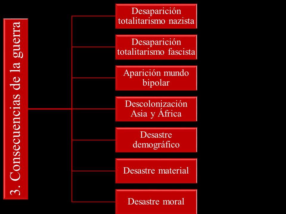 3. Consecuencias de la guerra Desaparición totalitarismo nazista Desaparición totalitarismo fascista Aparición mundo bipolar Descolonización Asia y Áf