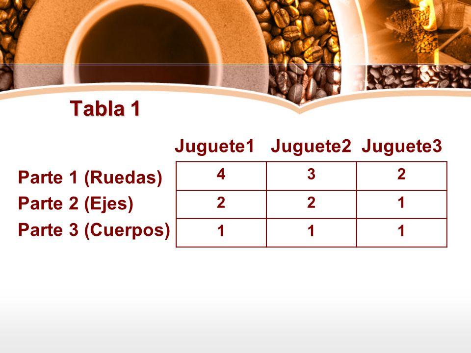 Tabla 1 Juguete1 Juguete2 Juguete3 Parte 1 (Ruedas) Parte 2 (Ejes) Parte 3 (Cuerpos) 432 221 111