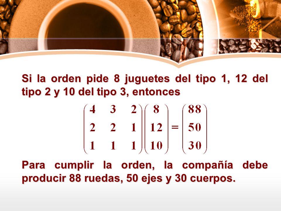 Si la orden pide 8 juguetes del tipo 1, 12 del tipo 2 y 10 del tipo 3, entonces Para cumplir la orden, la compañía debe producir 88 ruedas, 50 ejes y
