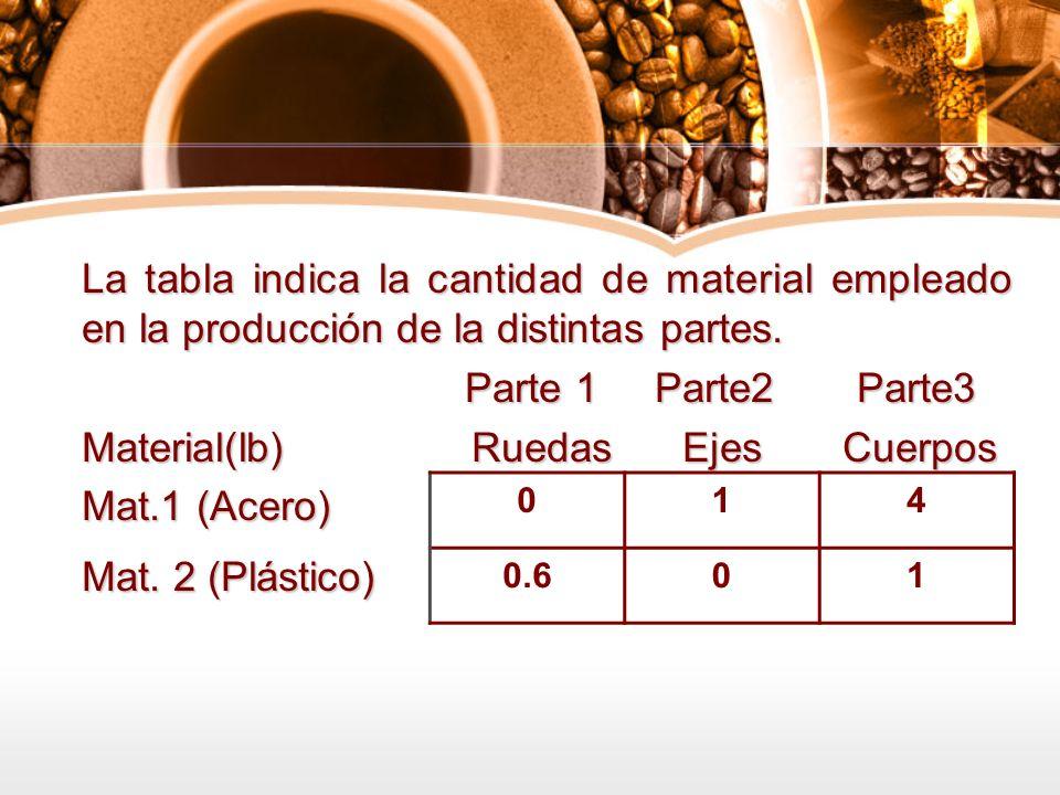 La tabla indica la cantidad de material empleado en la producción de la distintas partes. Parte 1 Parte2 Parte3 Parte 1 Parte2 Parte3 Material(lb) Rue