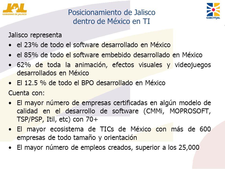 Posicionamiento de Jalisco dentro de México en TI Jalisco representa el 23% de todo el software desarrollado en México el 85% de todo el software embe