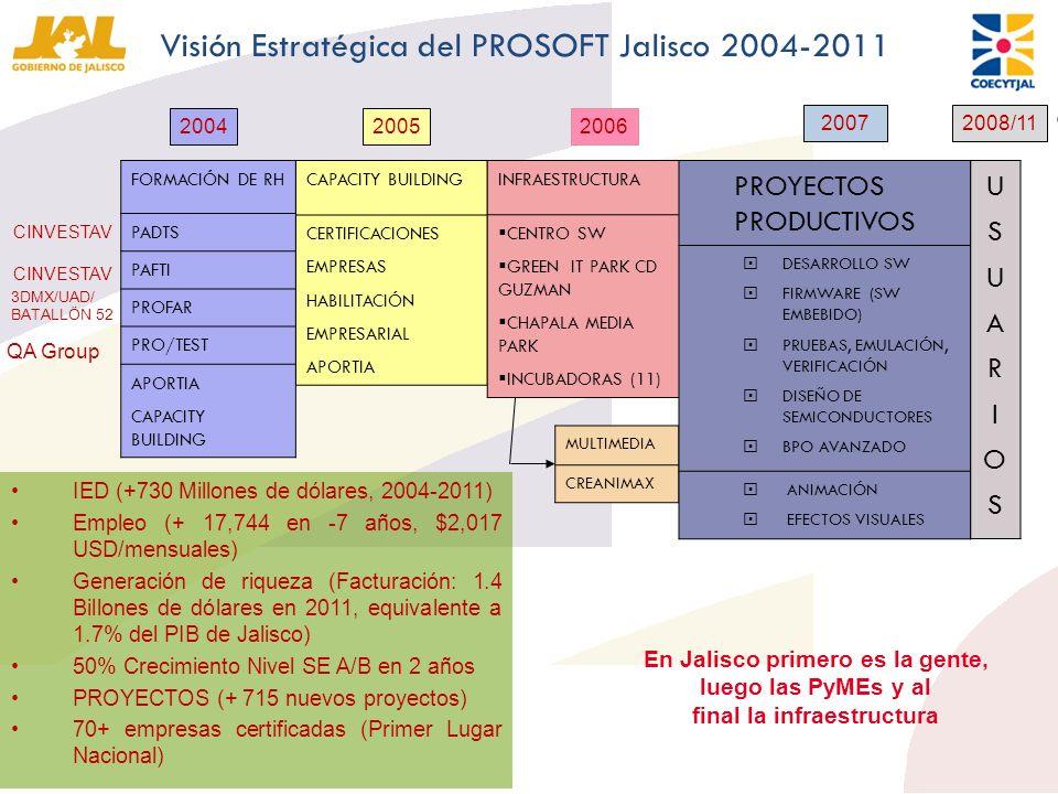 FORMACIÓN DE RH PADTS PAFTI PROFAR PRO/TEST APORTIA CAPACITY BUILDING 2004 CINVESTAV 3DMX/UAD/ BATALLÖN 52 QA Group 2005 CAPACITY BUILDING CERTIFICACI