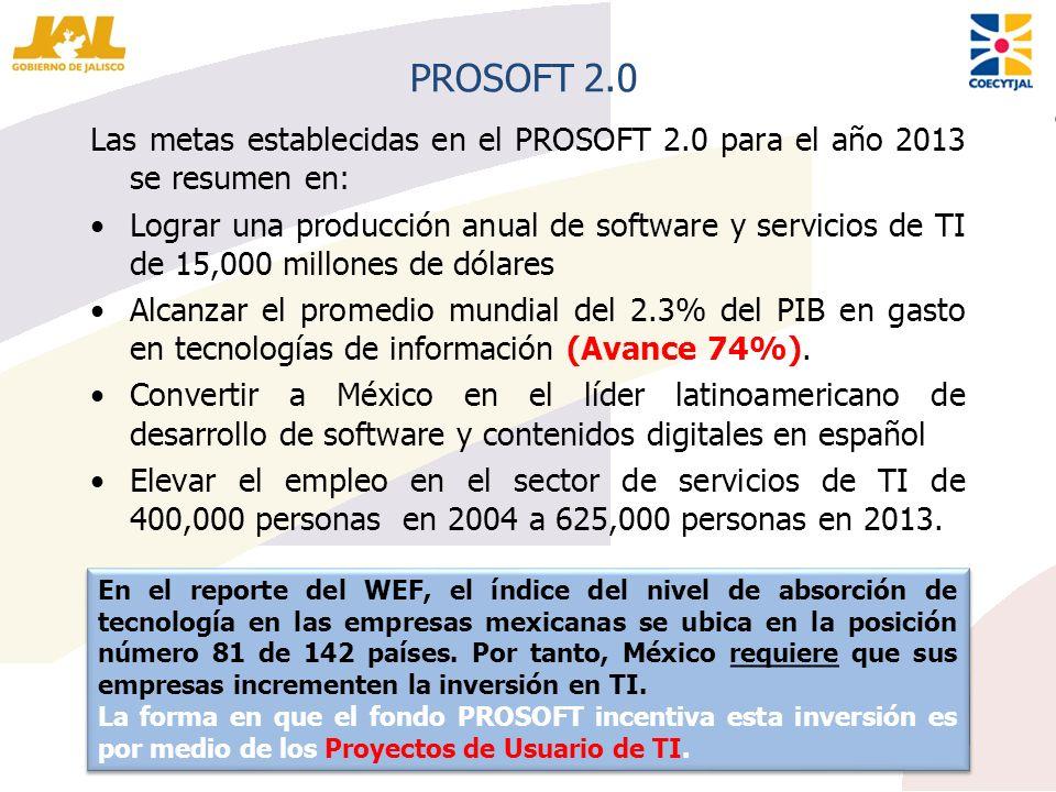 PROSOFT 2.0 Las metas establecidas en el PROSOFT 2.0 para el año 2013 se resumen en: Lograr una producción anual de software y servicios de TI de 15,0