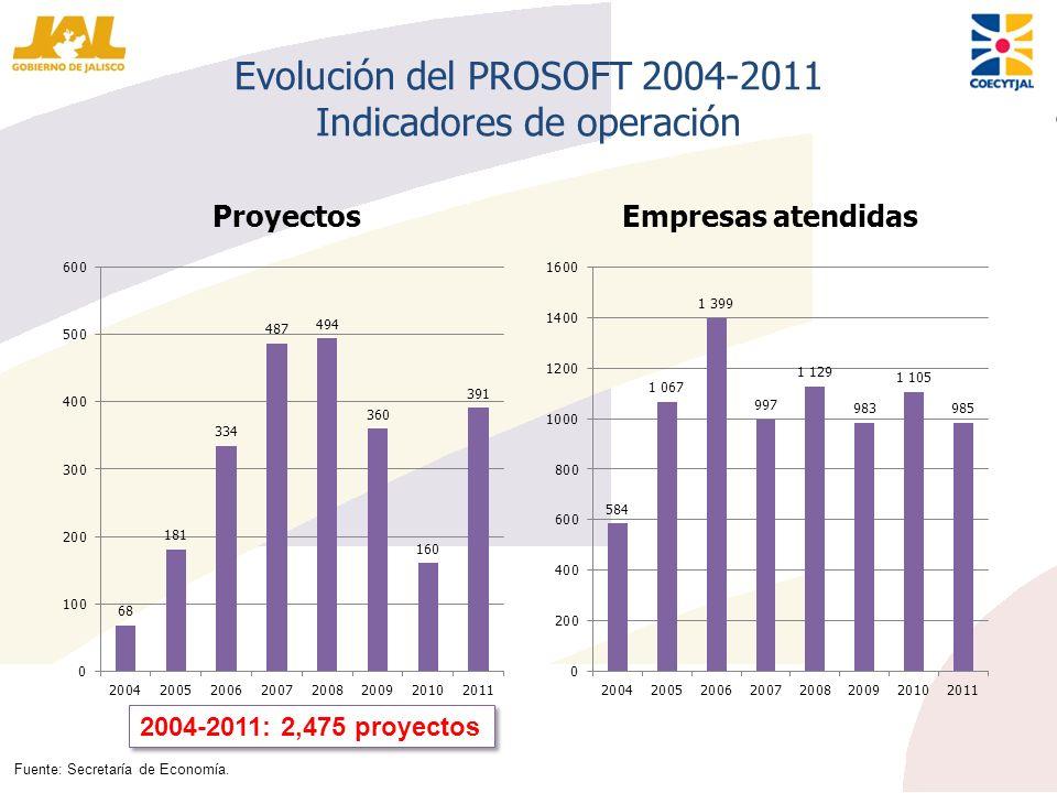 Evolución del PROSOFT 2004-2011 Indicadores de operación ProyectosEmpresas atendidas 2004-2011: 2,475 proyectos Fuente: Secretaría de Economía.