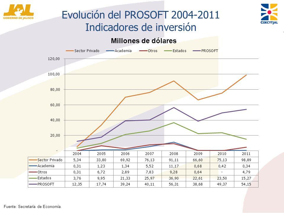 Evolución del PROSOFT 2004-2011 Indicadores de inversión Fuente: Secretaría de Economía. Millones de dólares