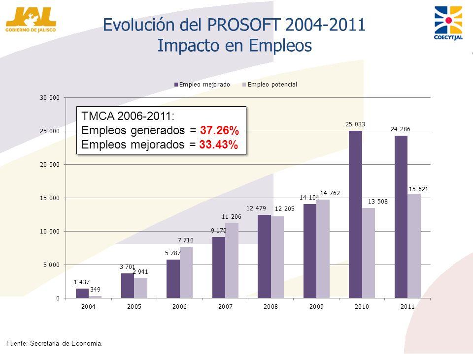 Evolución del PROSOFT 2004-2011 Impacto en Empleos Fuente: Secretaría de Economía. TMCA 2006-2011: Empleos generados = 37.26% Empleos mejorados = 33.4