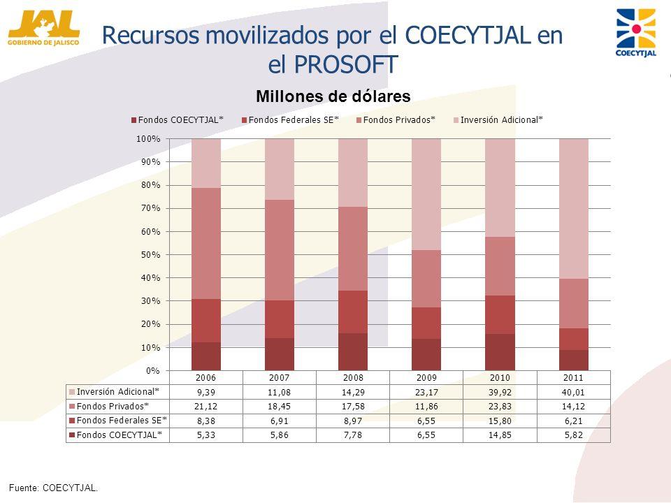 Recursos movilizados por el COECYTJAL en el PROSOFT Fuente: COECYTJAL. Millones de dólares