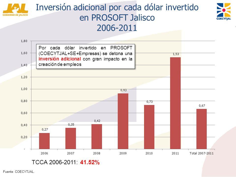 Inversión adicional por cada dólar invertido en PROSOFT Jalisco 2006-2011 Por cada dólar invertido en PROSOFT (COECYTJAL+SE+Empresas) se detona una in