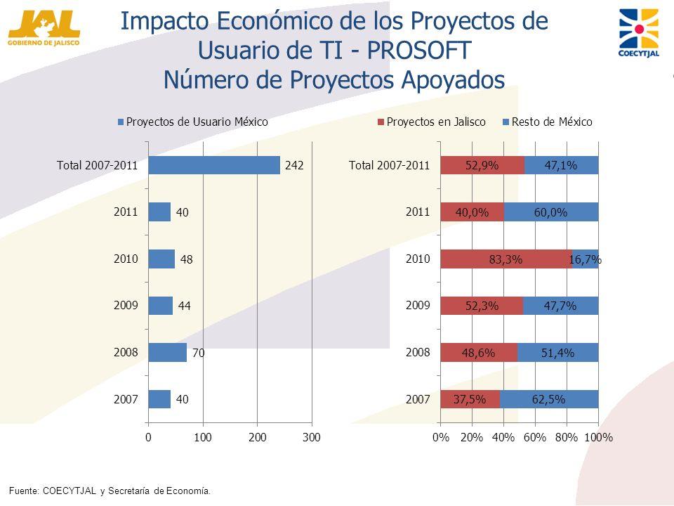 Impacto Económico de los Proyectos de Usuario de TI - PROSOFT Número de Proyectos Apoyados Fuente: COECYTJAL y Secretaría de Economía.