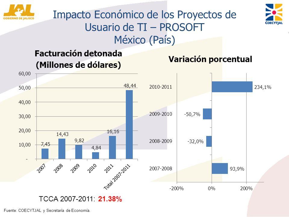 Impacto Económico de los Proyectos de Usuario de TI – PROSOFT México (País) Facturación detonada (Millones de dólares) Variación porcentual TCCA 2007-