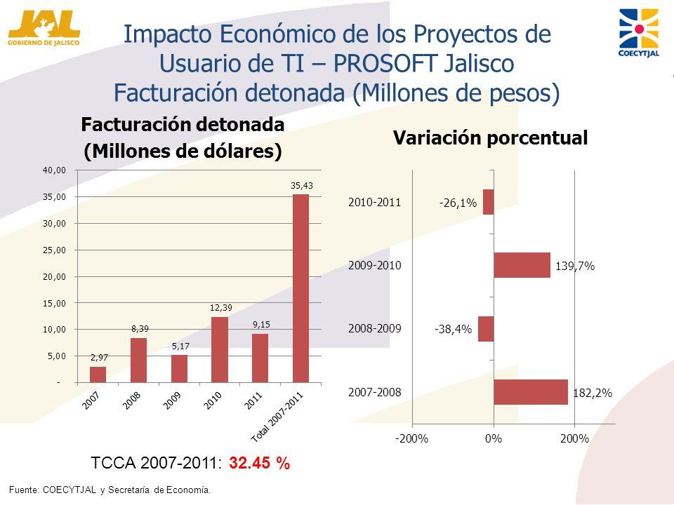 Impacto Económico de los Proyectos de Usuario de TI – PROSOFT Jalisco Facturación detonada (Millones de pesos) Facturación detonada (Millones de dólar