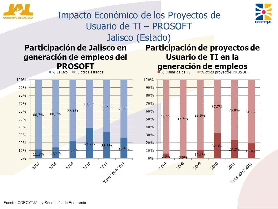 Impacto Económico de los Proyectos de Usuario de TI – PROSOFT Jalisco (Estado) Participación de Jalisco en generación de empleos del PROSOFT Participa