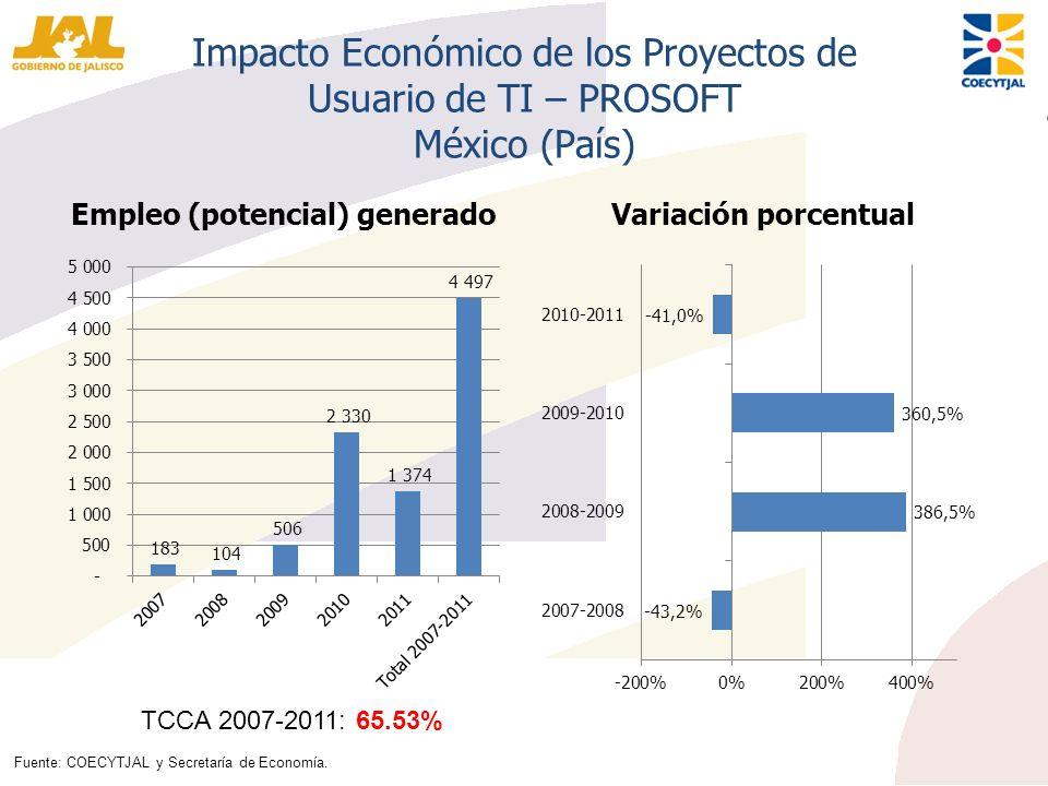 Impacto Económico de los Proyectos de Usuario de TI – PROSOFT México (País) Empleo (potencial) generadoVariación porcentual TCCA 2007-2011: 65.53% Fue