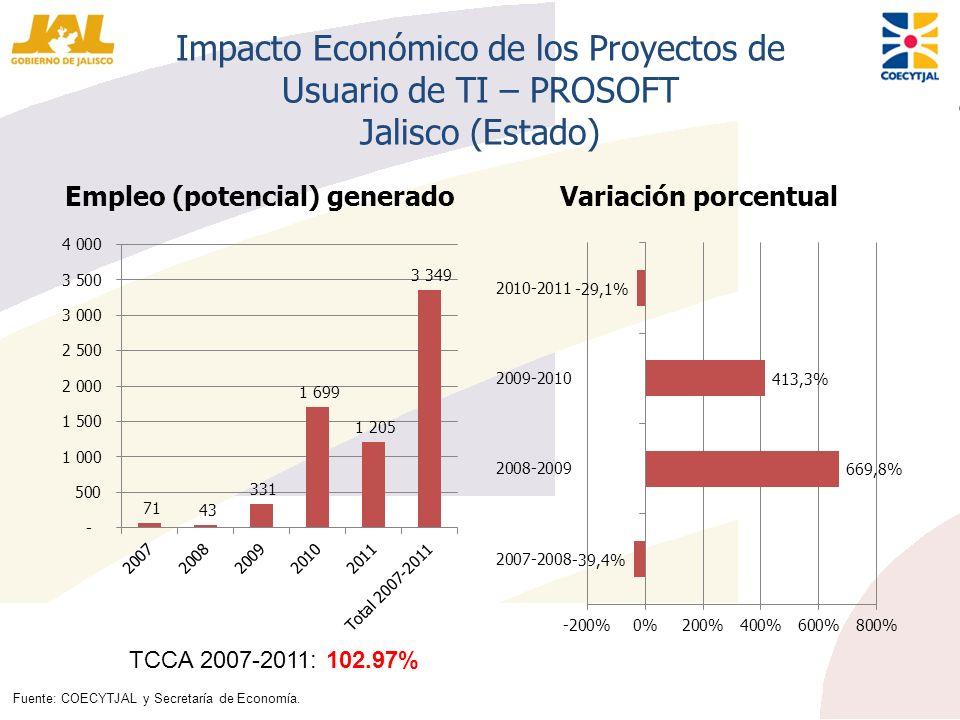 Impacto Económico de los Proyectos de Usuario de TI – PROSOFT Jalisco (Estado) Empleo (potencial) generadoVariación porcentual TCCA 2007-2011: 102.97%
