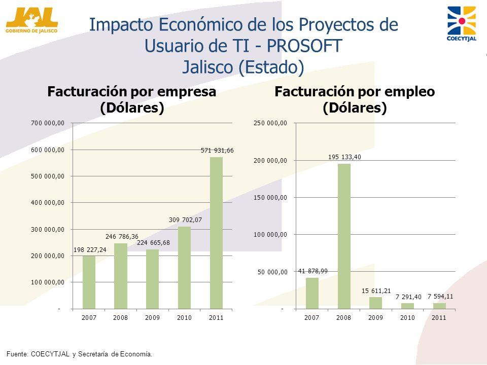 Impacto Económico de los Proyectos de Usuario de TI - PROSOFT Jalisco (Estado) Facturación por empresa (Dólares) Facturación por empleo (Dólares) Fuen