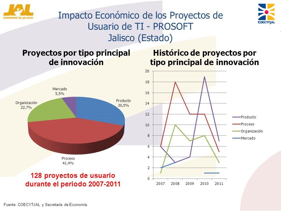 Impacto Económico de los Proyectos de Usuario de TI - PROSOFT Jalisco (Estado) Proyectos por tipo principal de innovación Histórico de proyectos por t