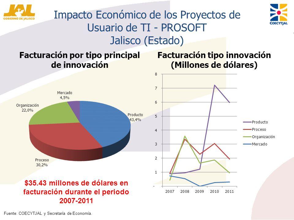 Impacto Económico de los Proyectos de Usuario de TI - PROSOFT Jalisco (Estado) Facturación por tipo principal de innovación Facturación tipo innovació
